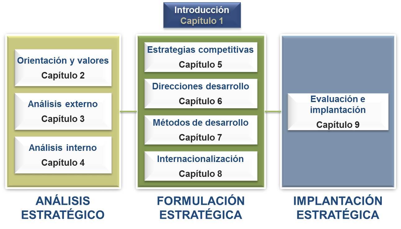 El cap tulo 1 es introductorio y en l se presentan los fundamentos b sicos de lo que se entiende por direcci n estrat gica para ello se establece el