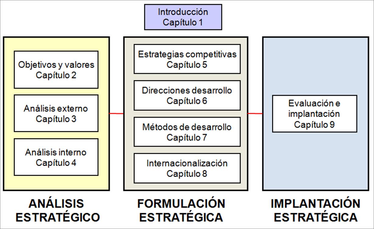 El cap tulo 1 es introductorio y en l se pretenden presentar los fundamentos b sicos de lo que se entiende por direcci n estrat gica